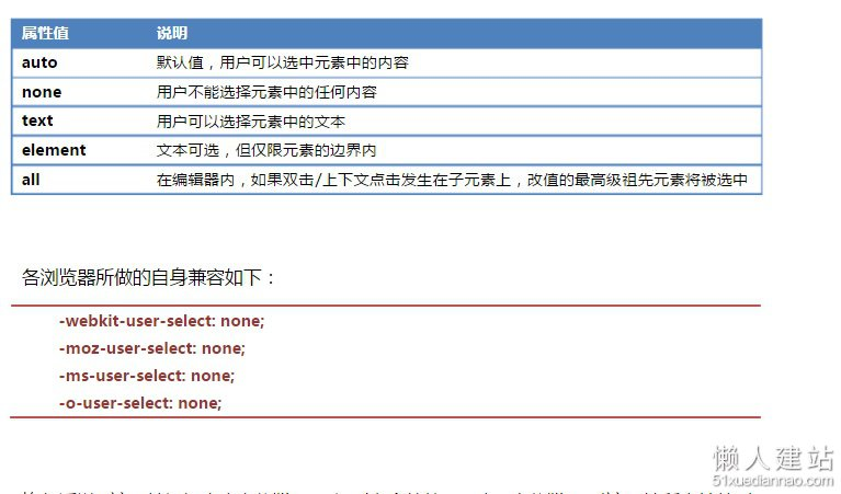 css禁止双击dom节点被选中user-select:none